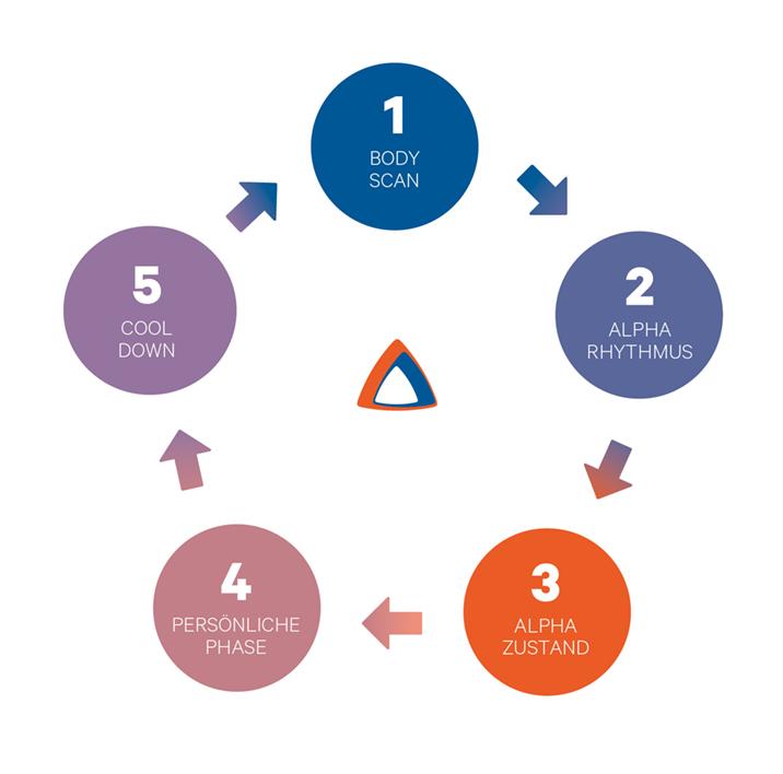 5-Phasen-der-Alphameditation